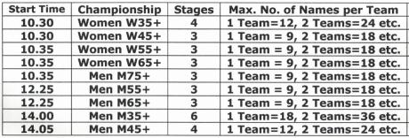 Race details